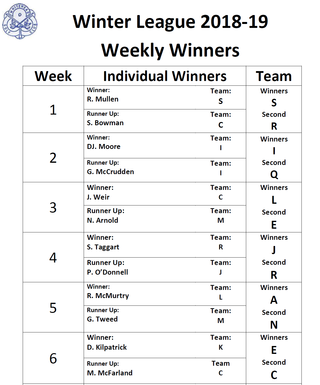 Winter league week 6 weekly winners