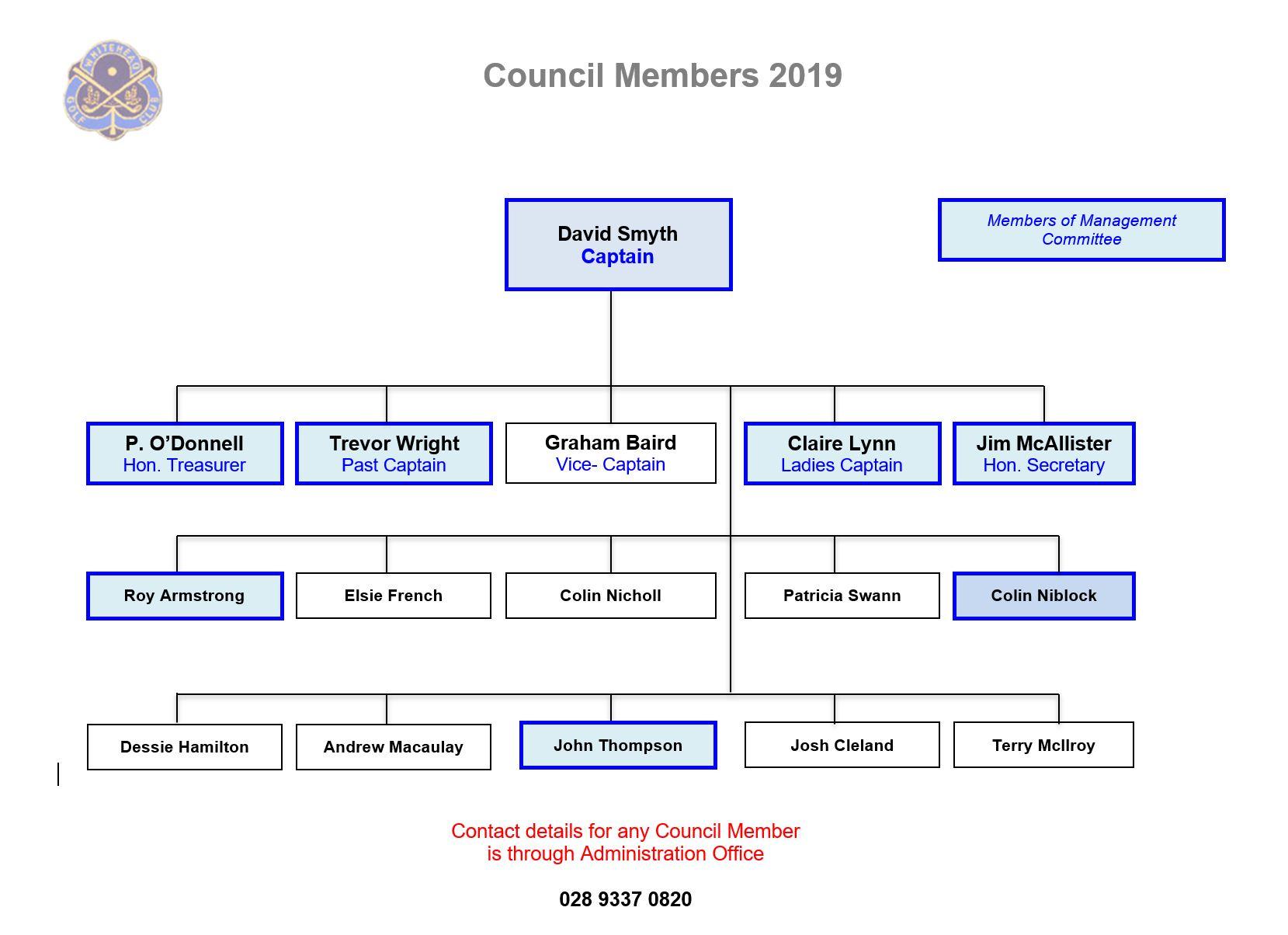 WGC Council Members
